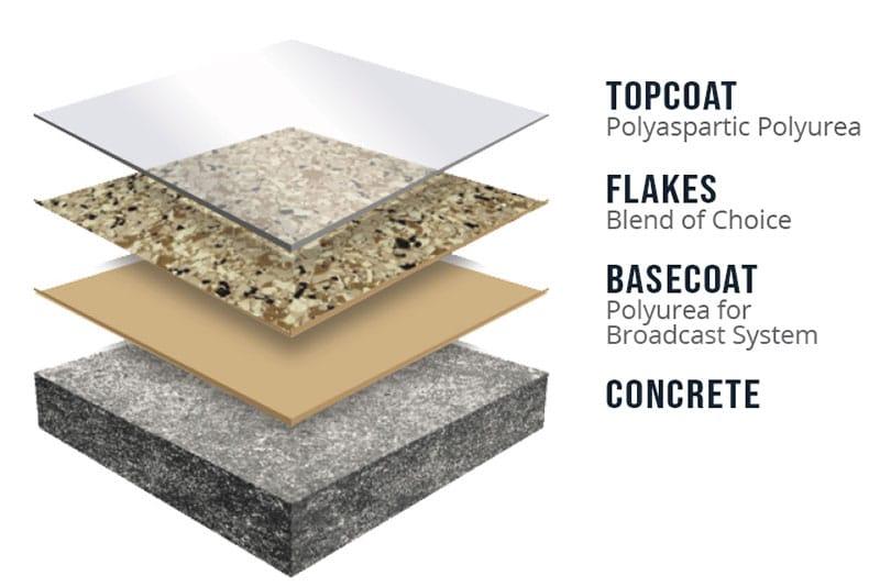 Durable Concrete Floor