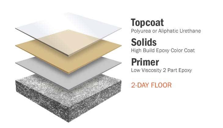 solid color epoxy